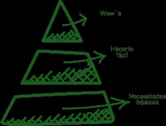 experiencia de cliente pirámide